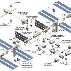 Toilet Schematic Diagram Internal Telephone Wiring International Space Station Facts And Figures   Nasa