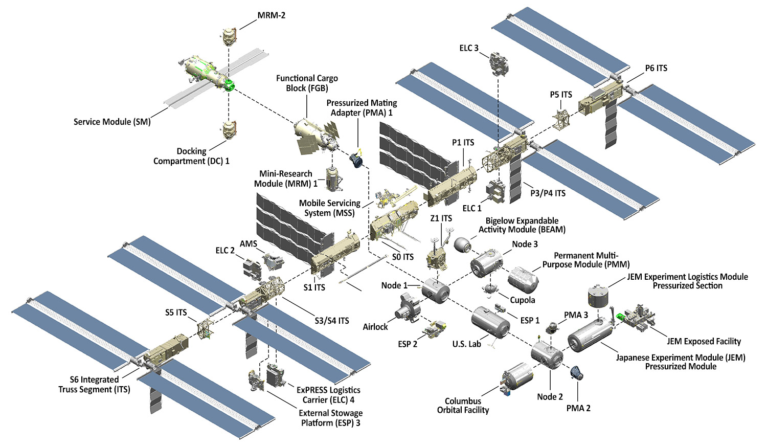 hight resolution of international space station facts and figures