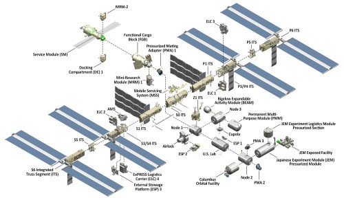 small resolution of international space station facts and figures
