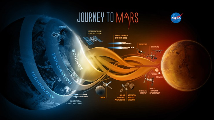 Mission to Mars journey map