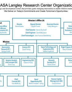 also nasa langley research center organizational chart oct rh