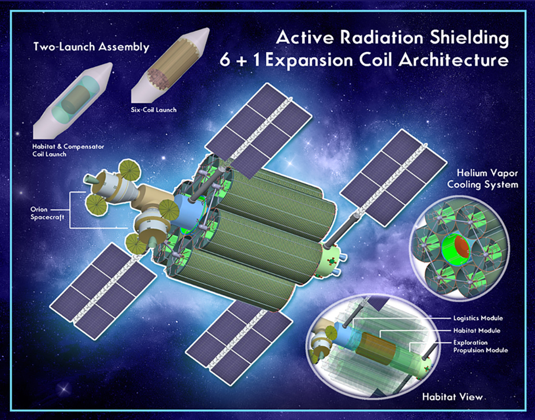 Radiation Protection And Architecture Utilizing High