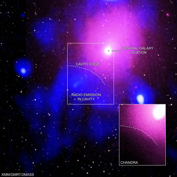 Radyo ve X-ışını verilerinin görselleri birleştirildi. Ophiuchus gibi kümeleri istila eden sıcak gaz, ışığının çoğunu X-ışınları olarak salar.  Ana bölüm, XMM-Newton'dan (pembe) X-ışınları ile GMRT'den (mavi) radyo verileri ve 2MASS'dan (beyaz) kızılötesi veriler içerir. Ekte, Chandra'nın X-ışını verileri pembe renktedir. Kaynak: NASA