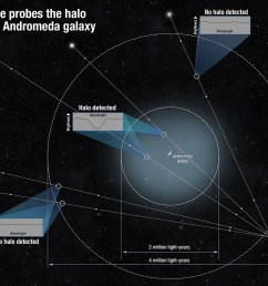 hubble sees and measures the andromeda galaxy [ 1200 x 975 Pixel ]