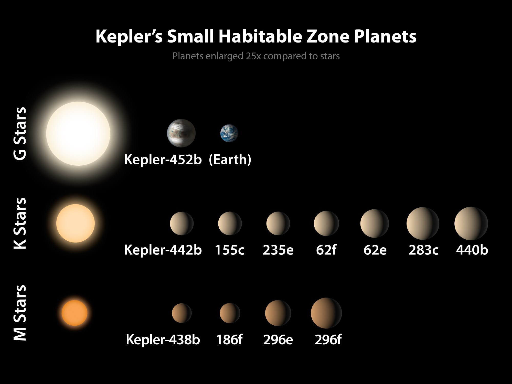 hight resolution of in this diagram the sizes of the exoplanets are represented by the size of each