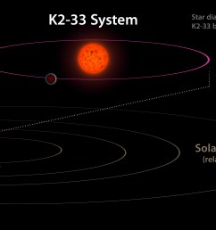 this image shows the k2 33 system and its planet k2 33b  [ 4294 x 2415 Pixel ]