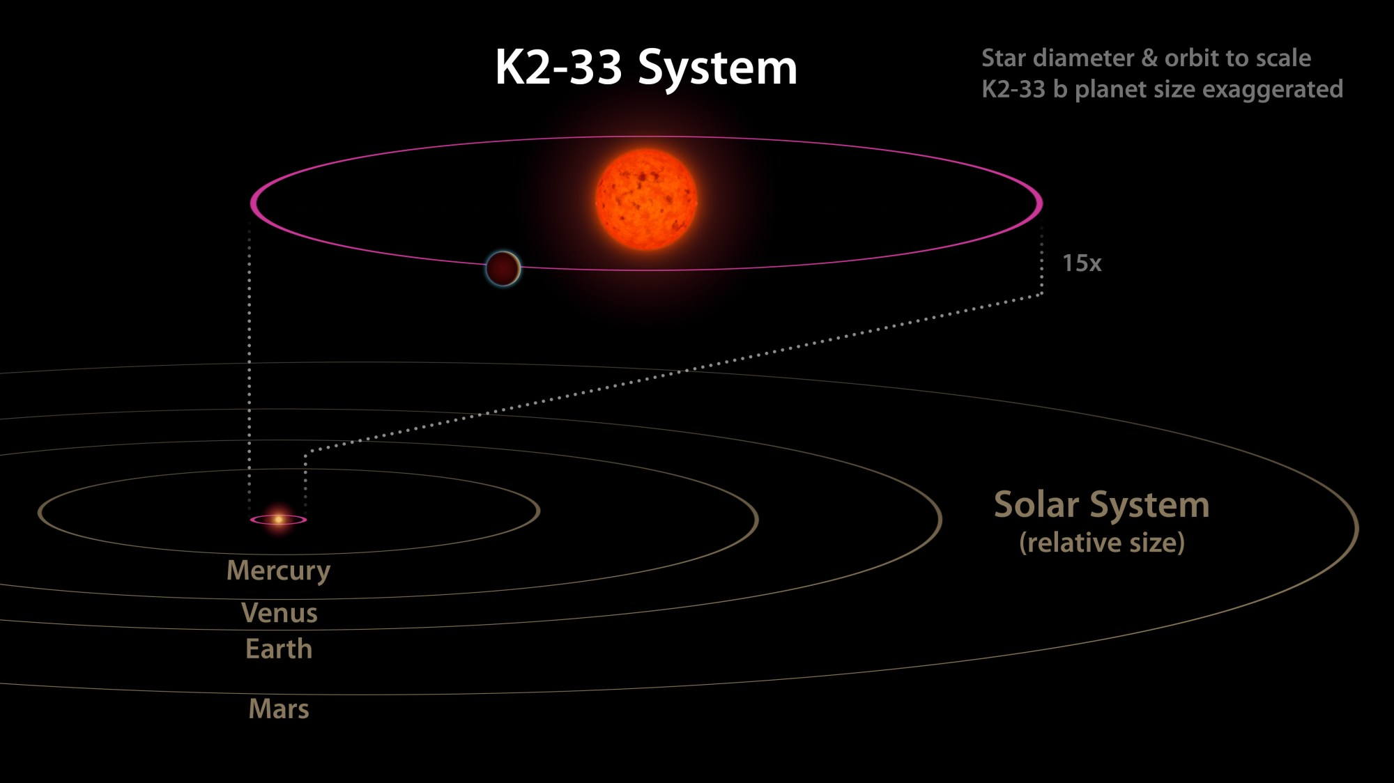 hight resolution of this image shows the k2 33 system and its planet k2 33b