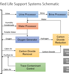 life support systems [ 1142 x 897 Pixel ]