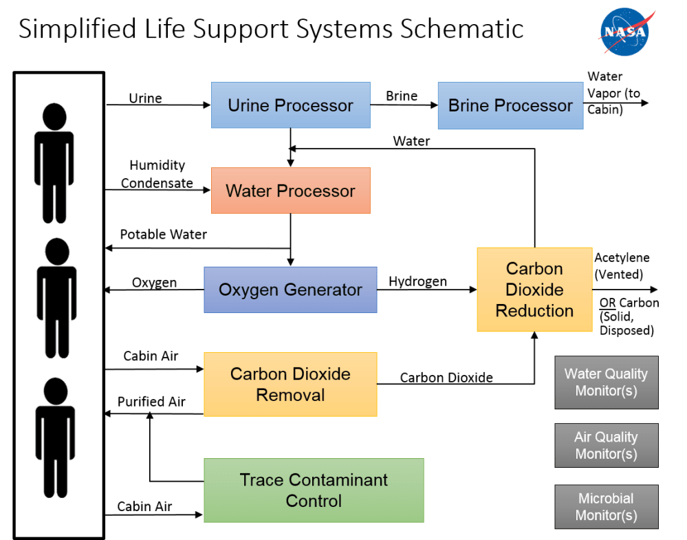 medium resolution of life support systems