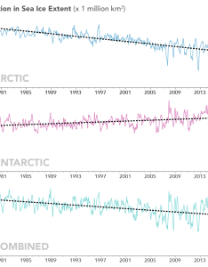 Graph depicting trends in arctic and antarctic sea ice cover also extent sinks to record lows at both poles nasa rh