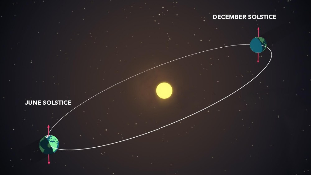 medium resolution of diagram of earth s position at summer and winter solstices