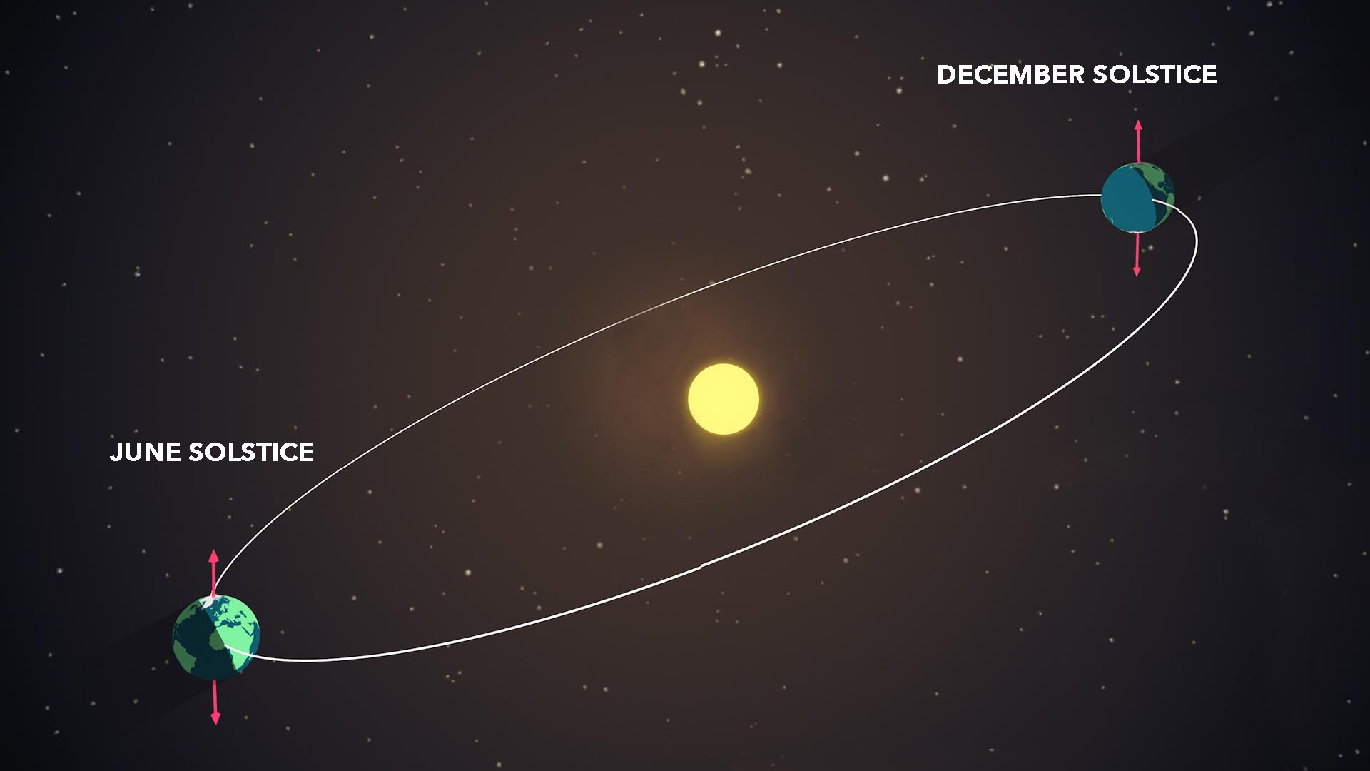 hight resolution of diagram of earth s position at summer and winter solstices