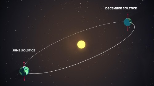 small resolution of diagram of earth s position at summer and winter solstices
