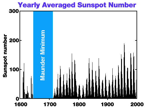 Plot of Maunder Minimum