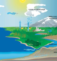 nasa balances water budget with new estimates of liquid assets [ 4104 x 2304 Pixel ]