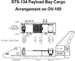 STS-134: PRCB Baselines Penultimate Shuttle Flight to Take