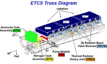 ETCS Truss Diagram