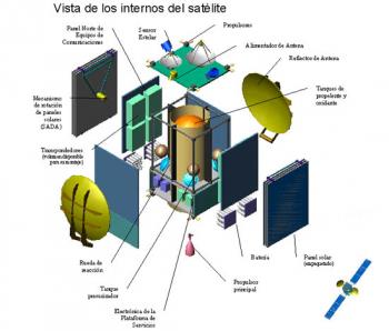 ARSAT-1 - Internos