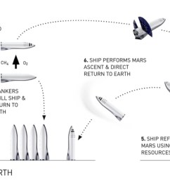 bfr and bfs mission sequence via spacex [ 1821 x 718 Pixel ]