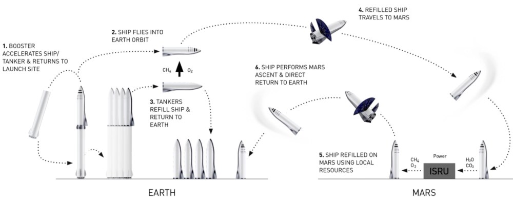 medium resolution of bfr and bfs mission sequence via spacex