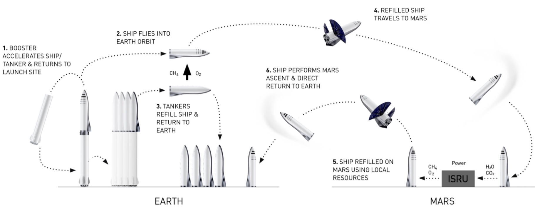 hight resolution of bfr and bfs mission sequence via spacex