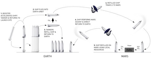 small resolution of bfr and bfs mission sequence via spacex
