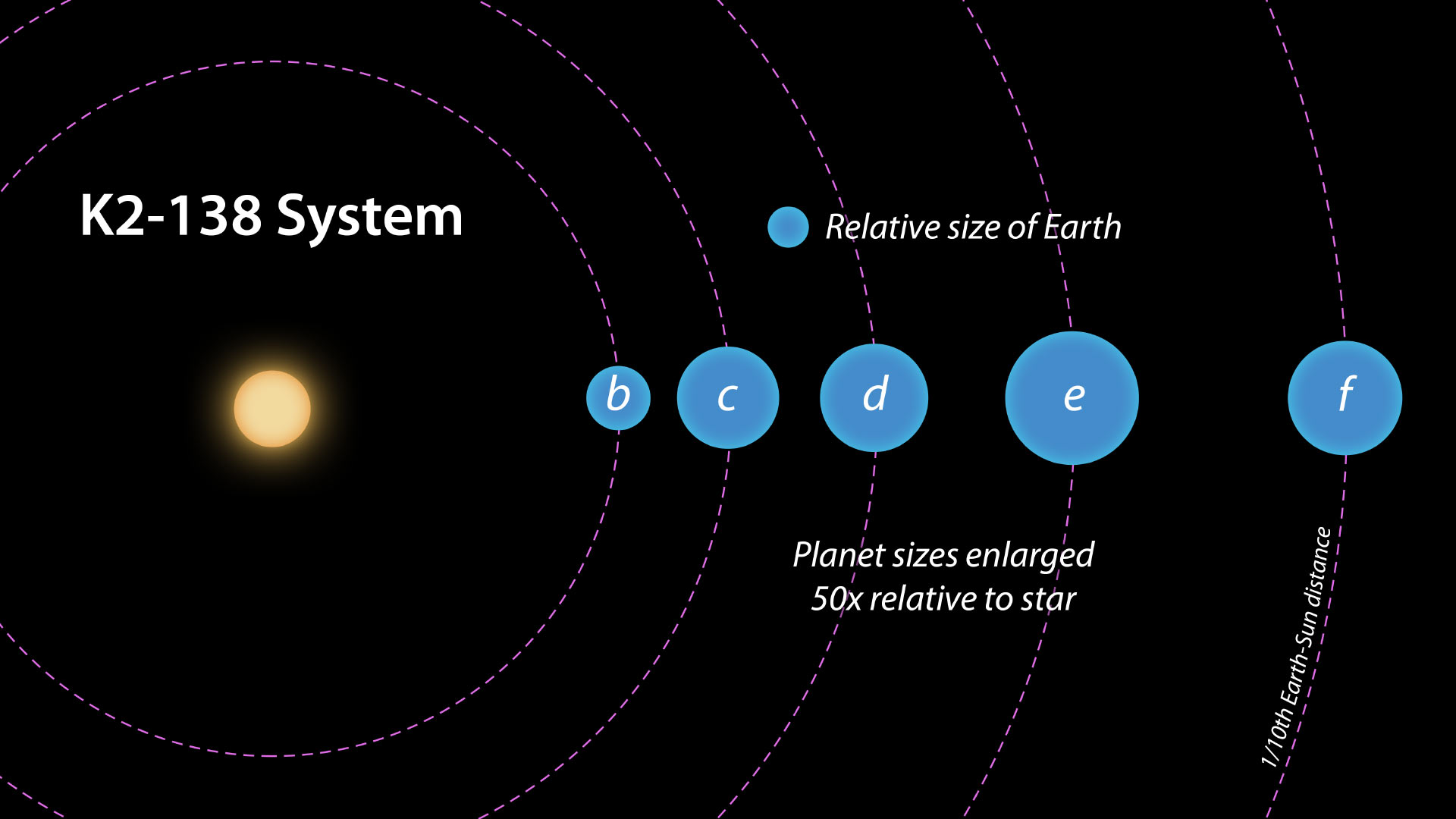 The K2 138 System The First Exoplanet System Discovered By Citizen Scientists Nasaspaceflight