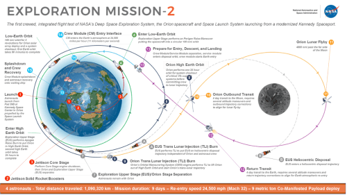 small resolution of recent em 2 graphic still shows eus but without the ppe now back on icps the orion only phases of flight remain on this plan credit nasa