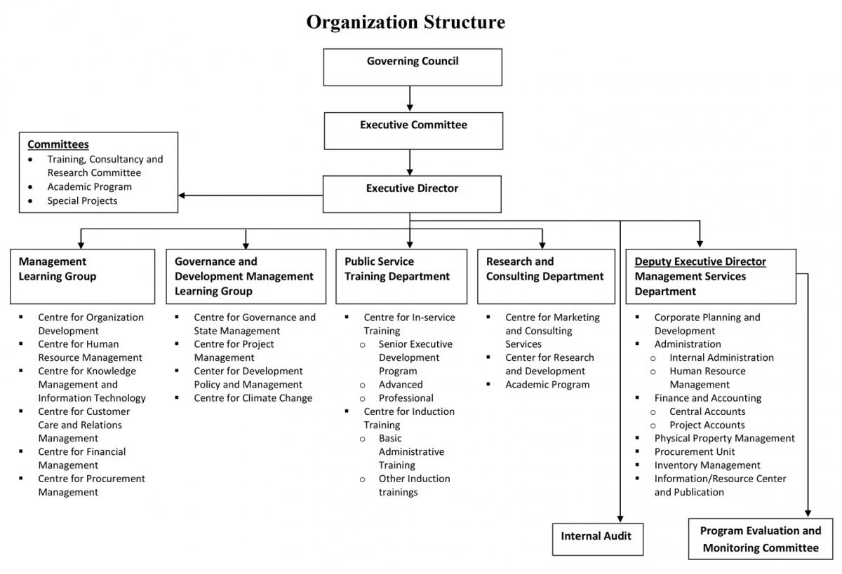 Organogram Nepal Administrative Staff College