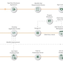 Agile Process Flow Diagram 97 Ford Explorer Speaker Wiring Understanding Software Development