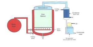 Diagram of Steam Distillation