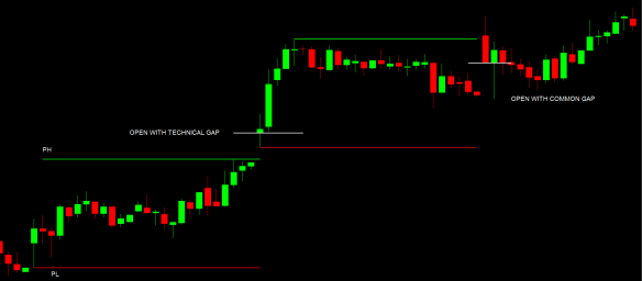 Easy Money In Stock Market Trading-The Opening Price Gaps Technical And Common Gap Example