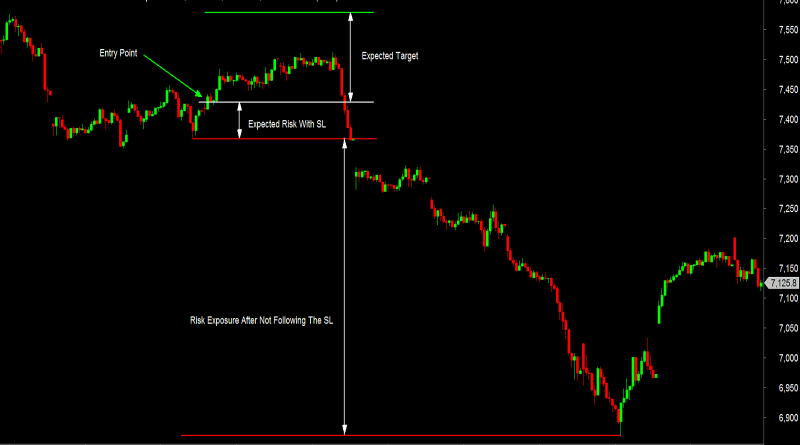 Using Right Stop Loss Is Important