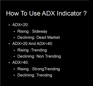 ADX Indicator To Decide Stock Movement Stages