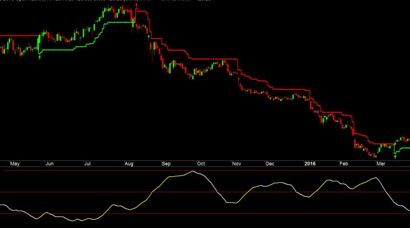 Trending Or Sideways Market Custom ADX Indicator To Improve Trading Signals And Reduce Losses