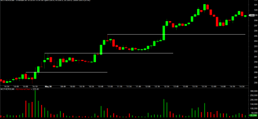 Intraday Support And Resistance Change of Role