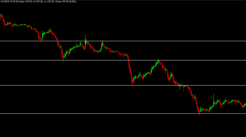 Intraday Trading Support And Resistance