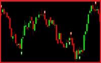 Charts And Signals