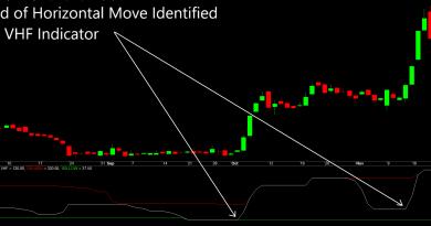 How To Remove False Trading Signals