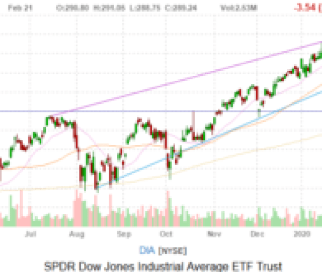 Dow Jones Today Flight To Safety Dings Stocks Nasdaq