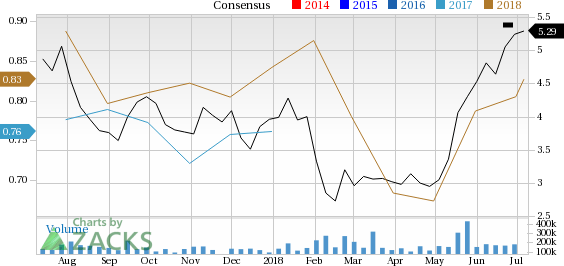 Why Chesapeake Energy Chk Stock Might Be A Great Pick