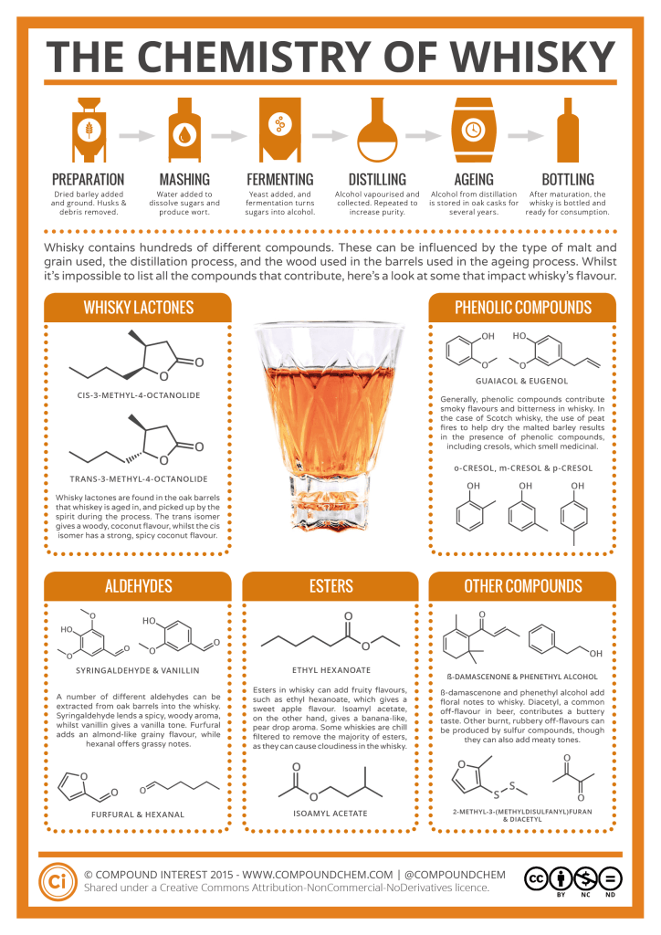 Chemistry of Whisky