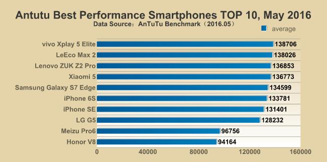 Samsung Galaxy S7 Edge AnTuTu Benchmarks