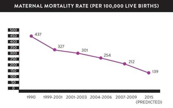 Maternal Death Rates