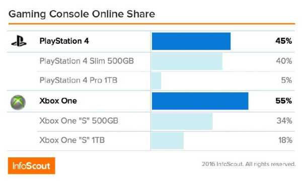 Gaming Console Online Share