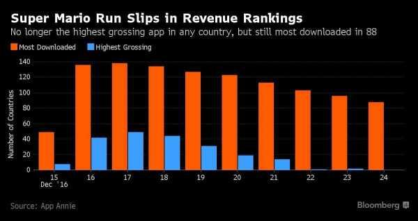 Super Mario Run Revenue Rankings