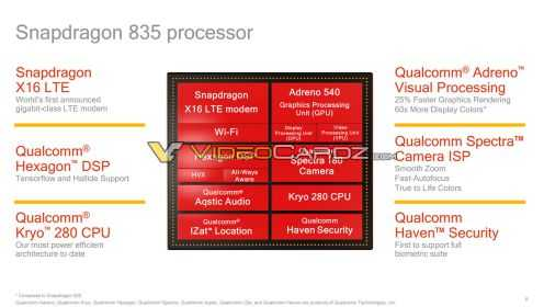 Qualcomm Snapdragon 835 Chipset Specs
