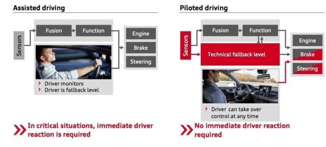 audi level -3 self driving car