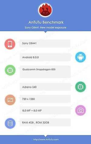 Sony Xperia Z1 Compact with 720p Display Spotted in Geekbench Listing