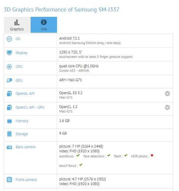 Samsung Galaxy J3 Prime 2018 (SM-J337) specs leaked on GFXBench